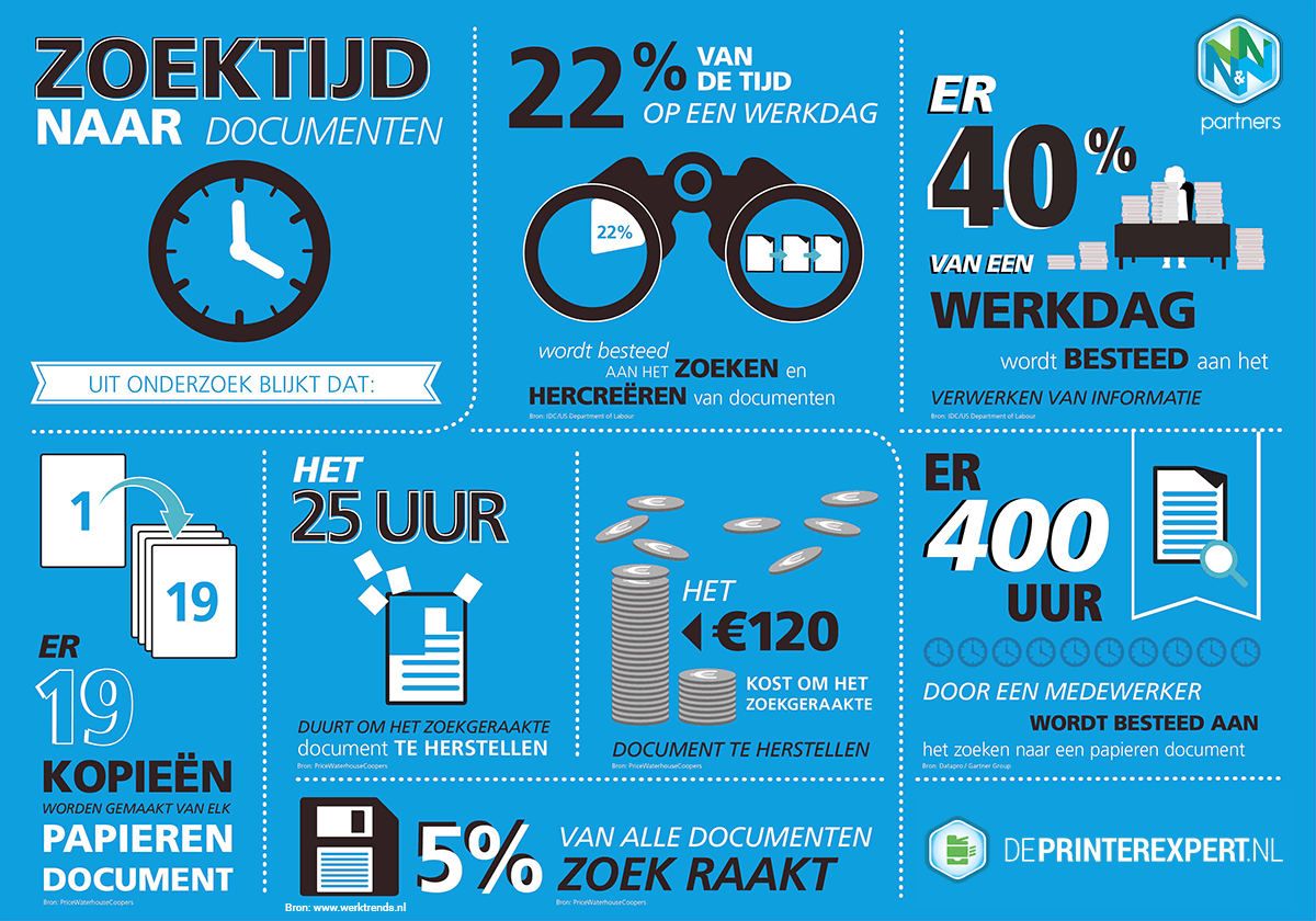 Document management dePrinterexpert